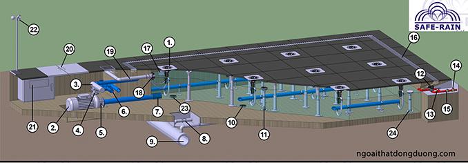 Thành phần cấu tạo và Nguyên lý hoạt động sàn phun nước